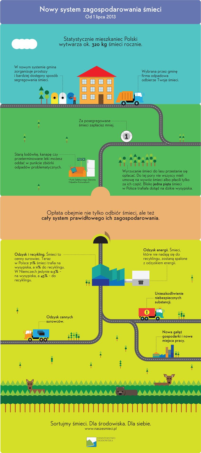 naszesmieci_infografika_nowysystem