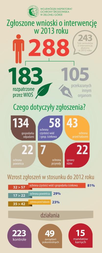 inspekcja2013infografika
