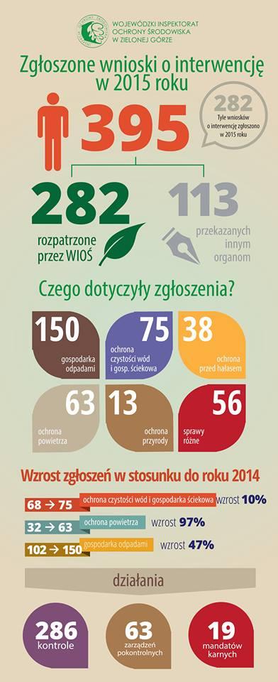 Infografika poprawiona